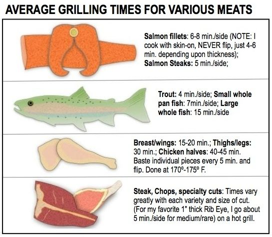 Average Grill times for fish, steaks, and chicken