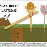 Cathole Latrine Diagram